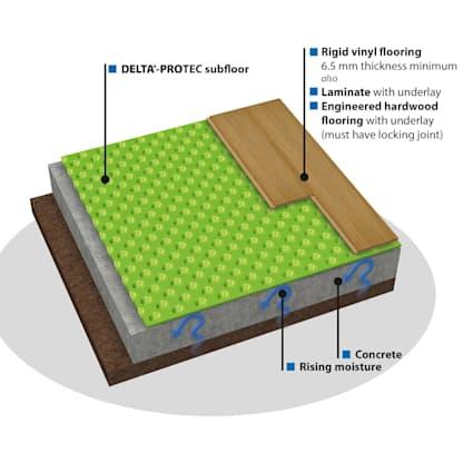 Delta-Protec Basement/Slab Underlayment 100 sq.ft.